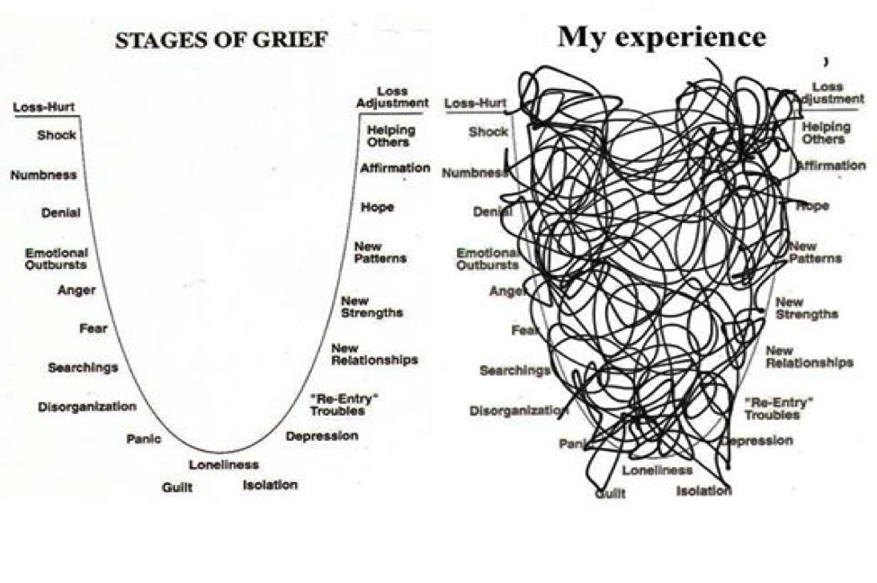 5 stags of grief essay When elisabeth kübler-ross debuted the five stages of grief in her book on  death and dying, published in 1969, they were intended for.